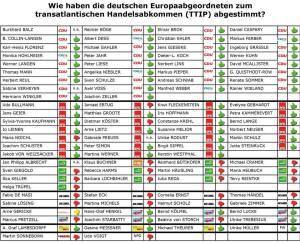 TTIP Abstimmung im EU Parlament, Deutscher eingekaufter korrupter Gestalten